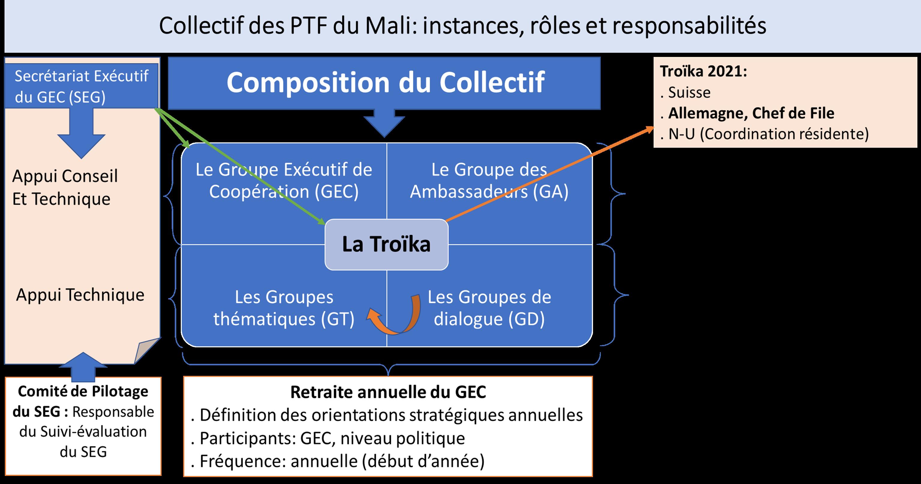 Tableau synthétique Architecture du groupe des PTF